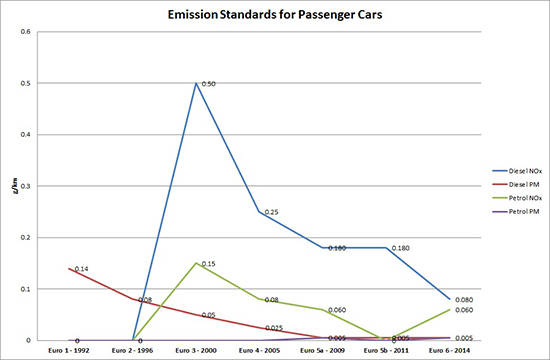 Do Diesel Passenger Cars Have a Future?