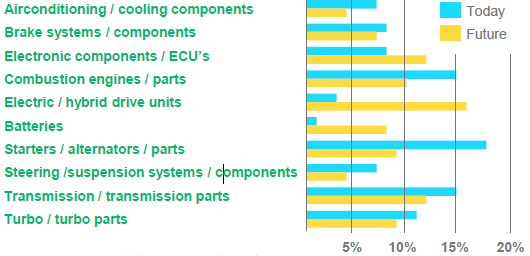Global remanufacturing benchmark  part three
